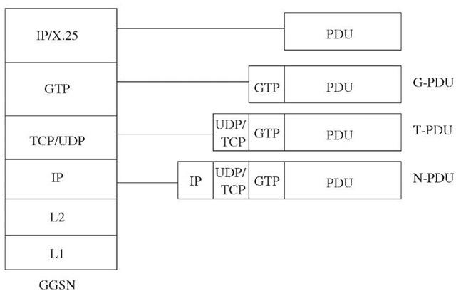 User data packet transport across GPRS backbone.