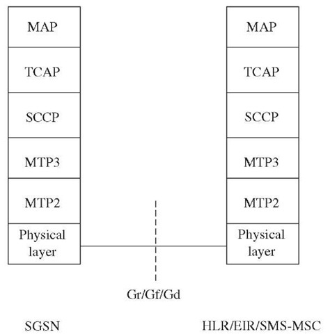 SGSN-HLR signaling.