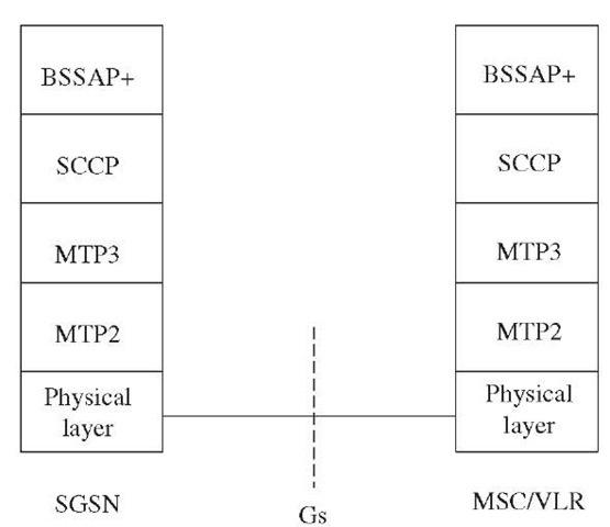SGSN-MSC/VLR signaling.
