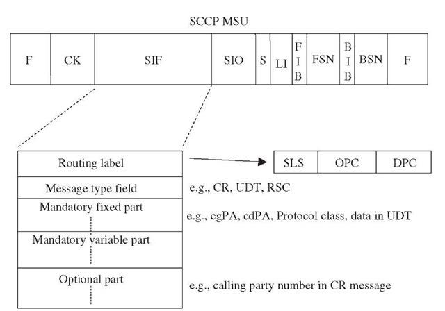 SCCP message format.