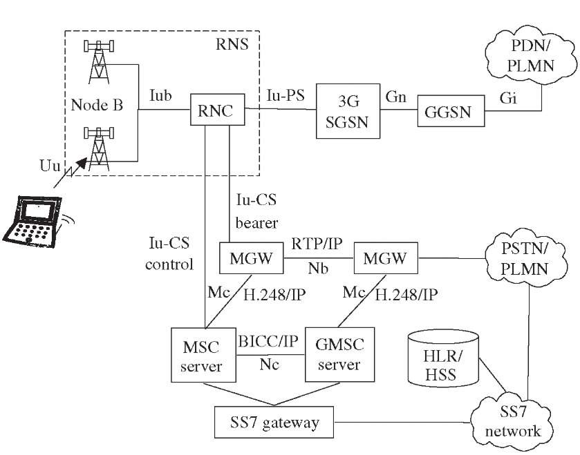 Umts Network Architecture Third Generation Networks