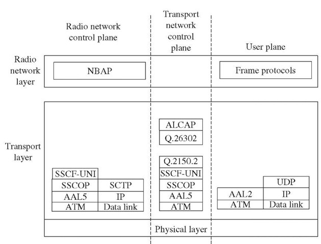 UMTS Interfaces and Protocols (Third Generation Networks)