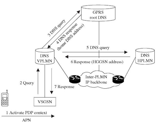 APN Resolution (Roaming in GPRS and 3G Networks)