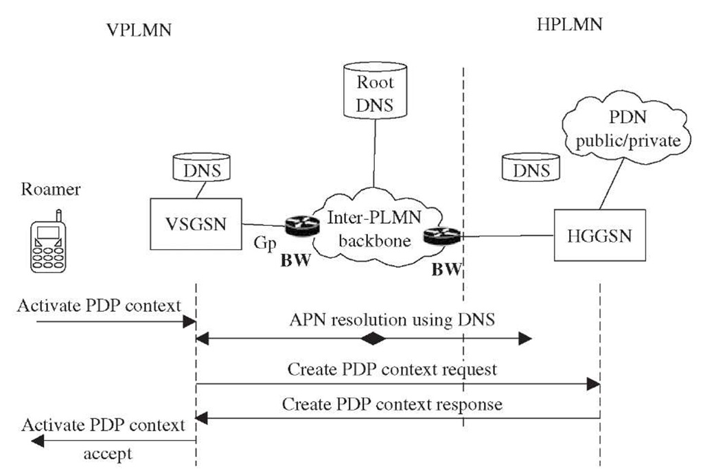 PDP context activation using HGGSN.