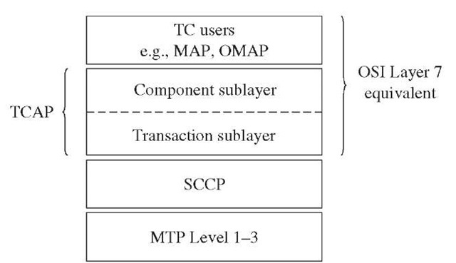 TCAP position in CCS7 protocol stack.