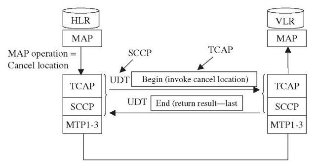TCAP messages.