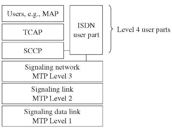 CCS7 protocol architecture.