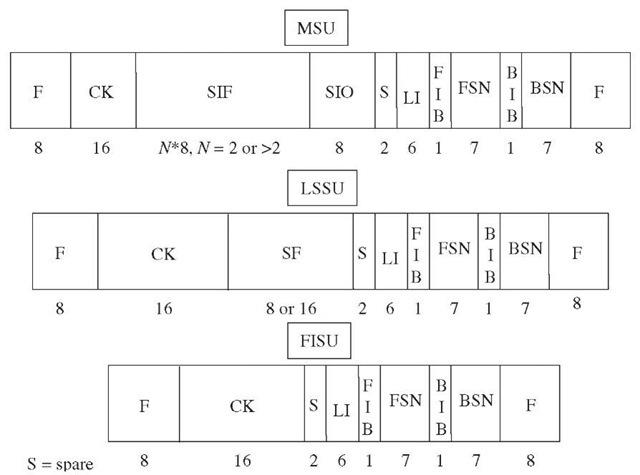 CCS7 message structure.