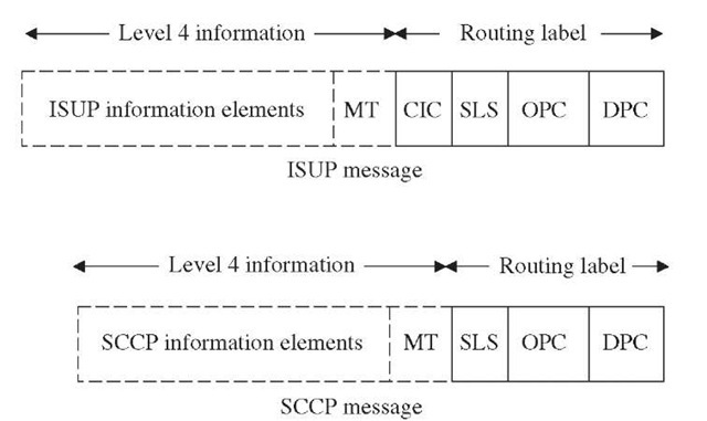 Signaling information field.