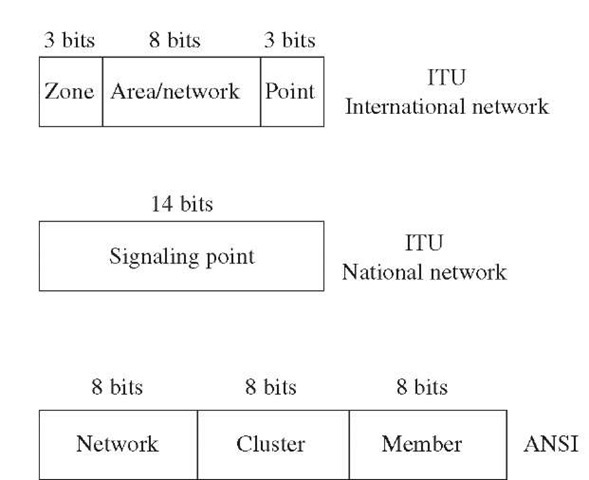 Signaling point codes format.