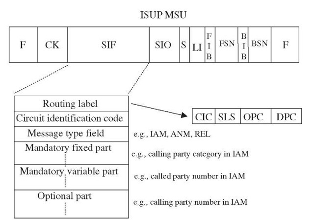 ISUP message format.