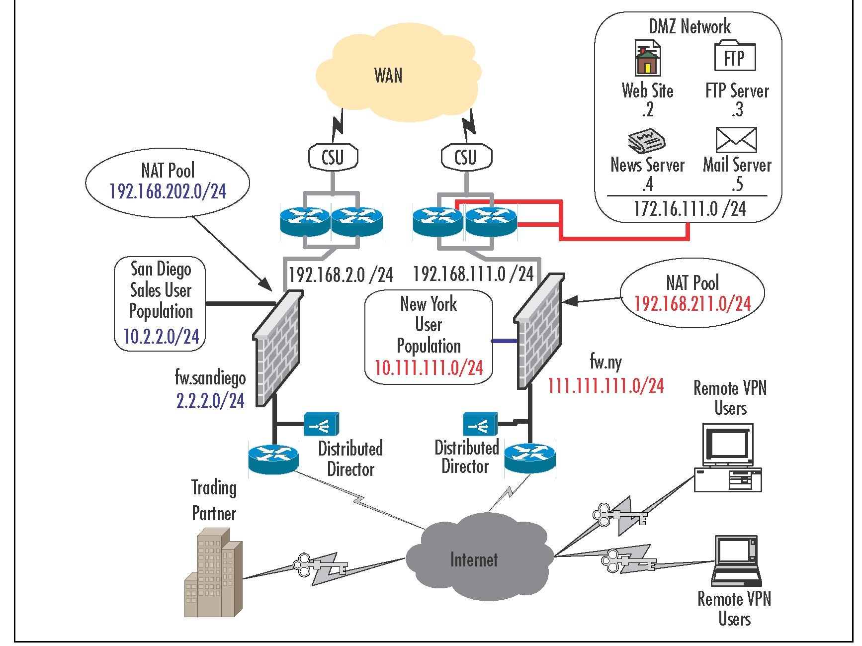basic concepts of dmz and ids Ids / ips nac dmz gateway proxy honey pot introduction to the internet internet history basic concepts, protocols and services.