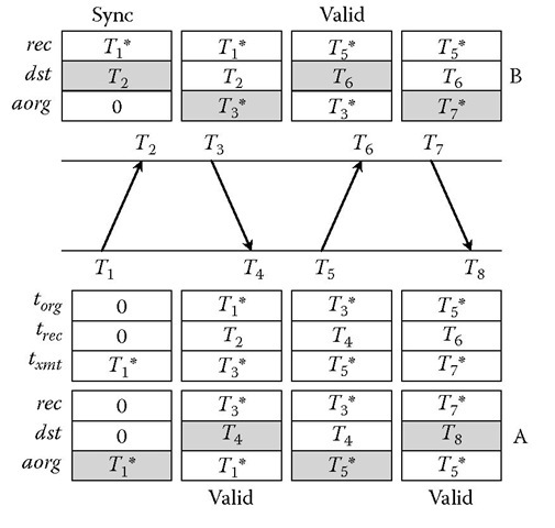 Basic Symmetric Mode (NTP Interleaved Modes) (Computer
