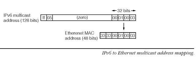 IPv6 Multicast Address to Layer-2 Multicast Address Mapping