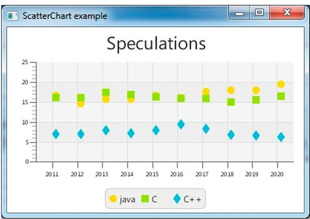 Using the XYChart (Creating Charts in JavaFX) Part 1