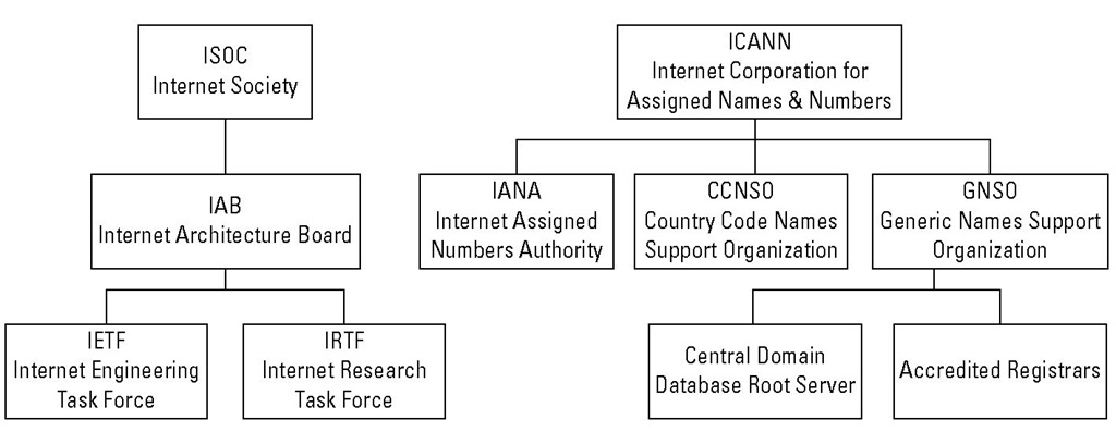 ISOC and ICANN are influential Internet steering groups.