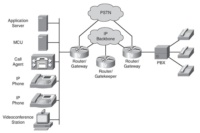 Components of a VoIP Network