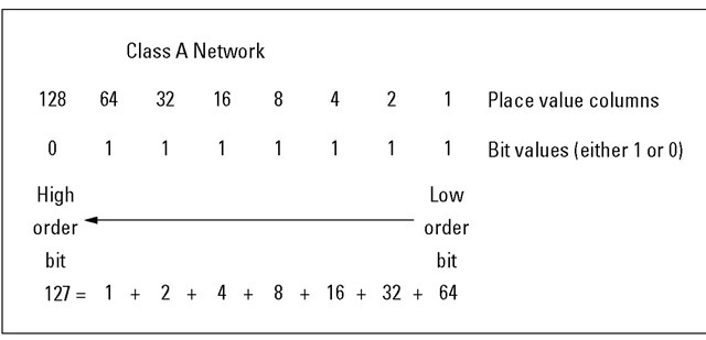 Binary numbers are as easy as 1-2-3. Oops — make that 0-1-0.