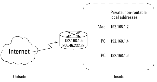 This private network doesn't need globally unique IP addresses.