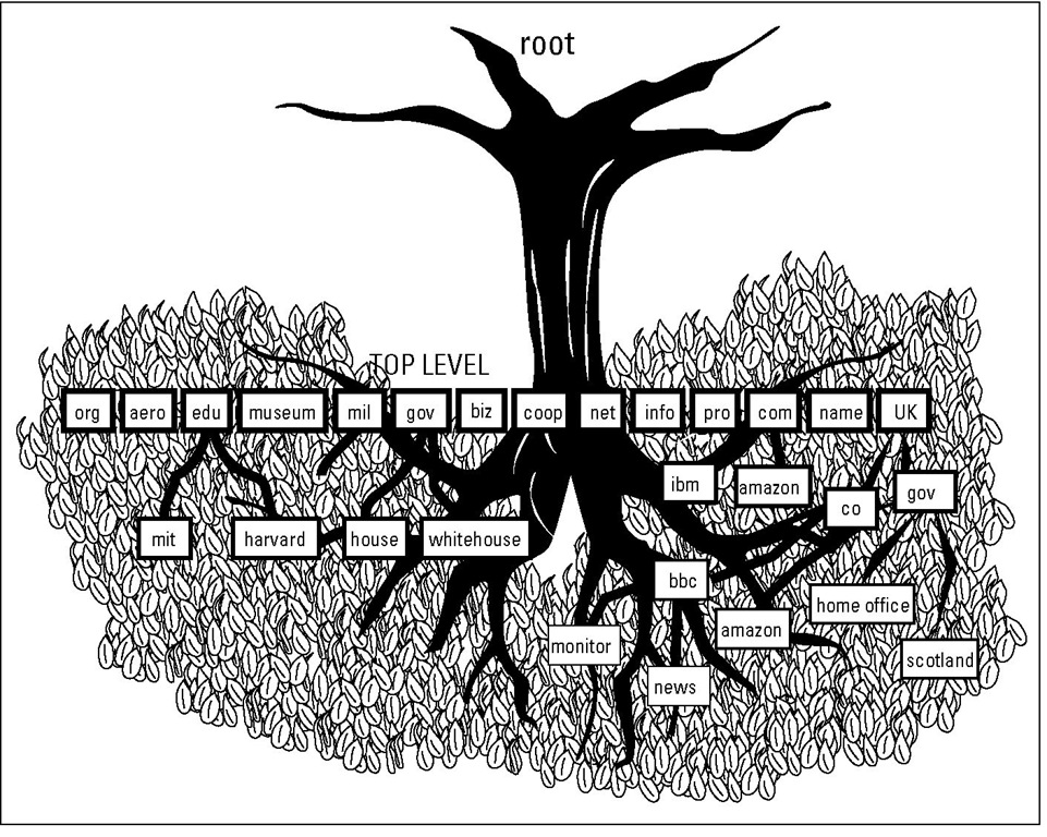 Internet domains are hierarchical.