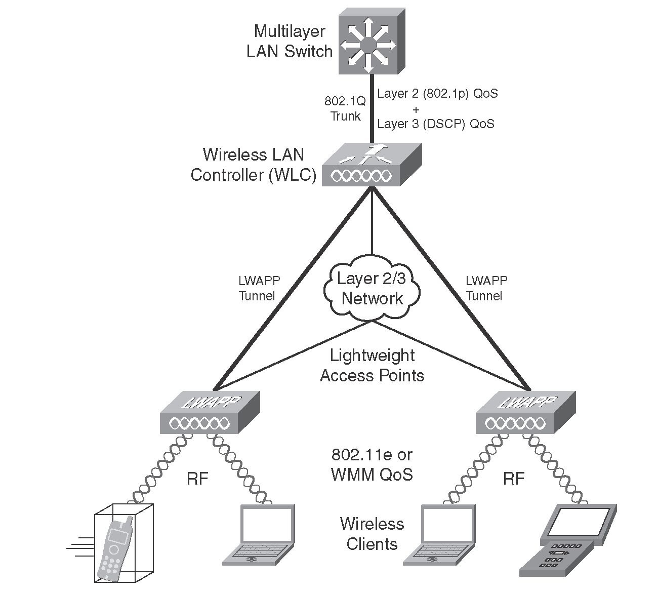 LWAPP Tunnel in the Split-MAC Architecture