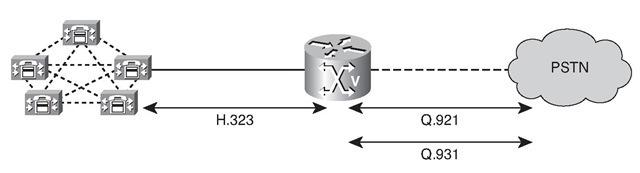 H.323 Signaling MGCP