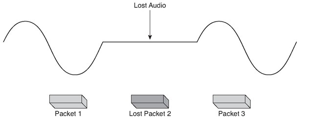 Effect of Packet Loss