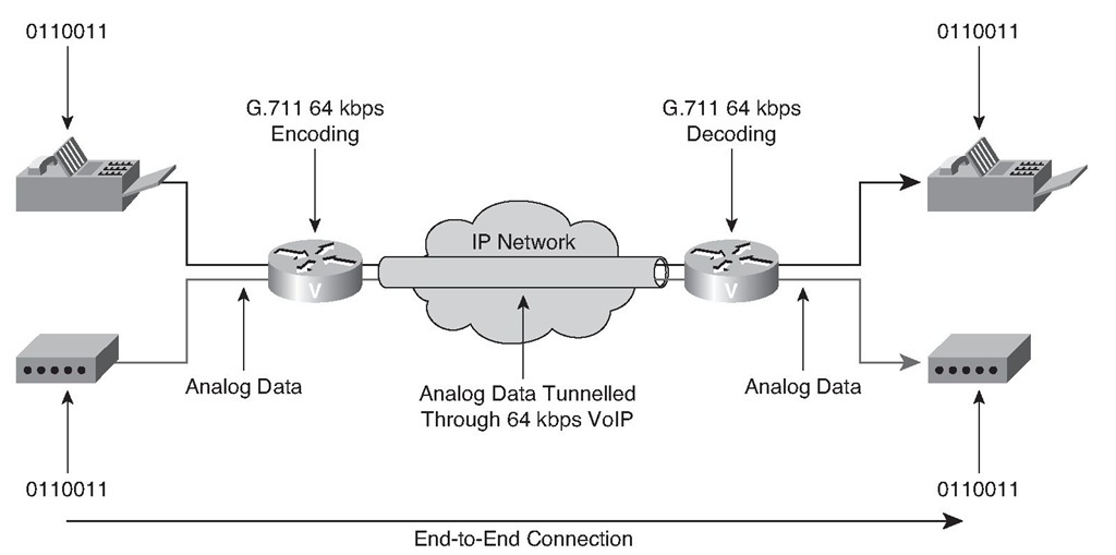 Fax and Modem Pass-Through Topology