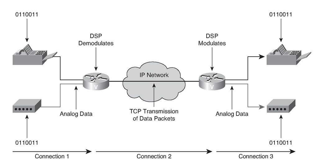 Fax and Modem Relay Topology