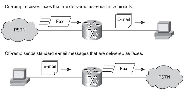 Store-and-Forward Fax Topology
