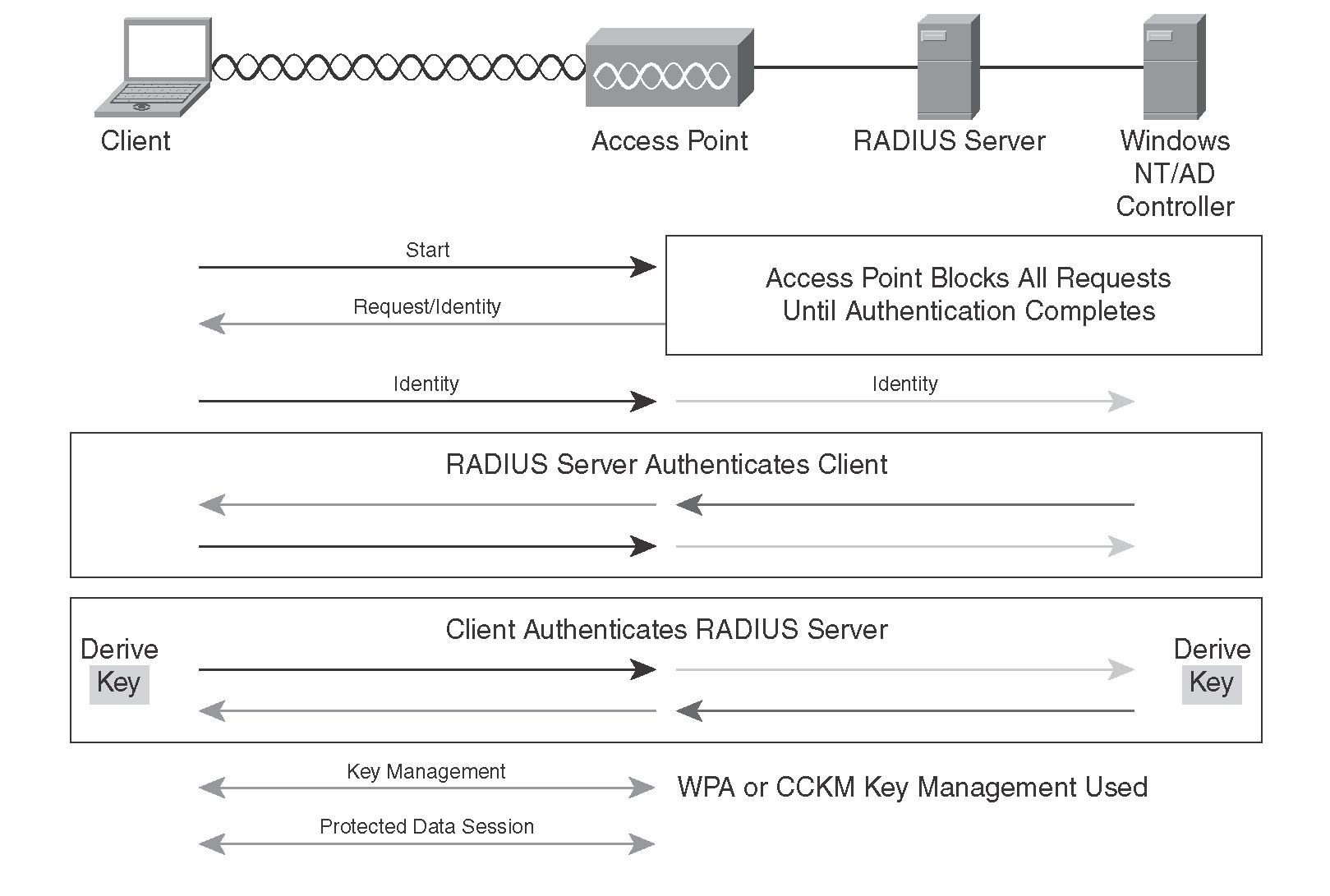 8021x And EAP Authentication Protocols