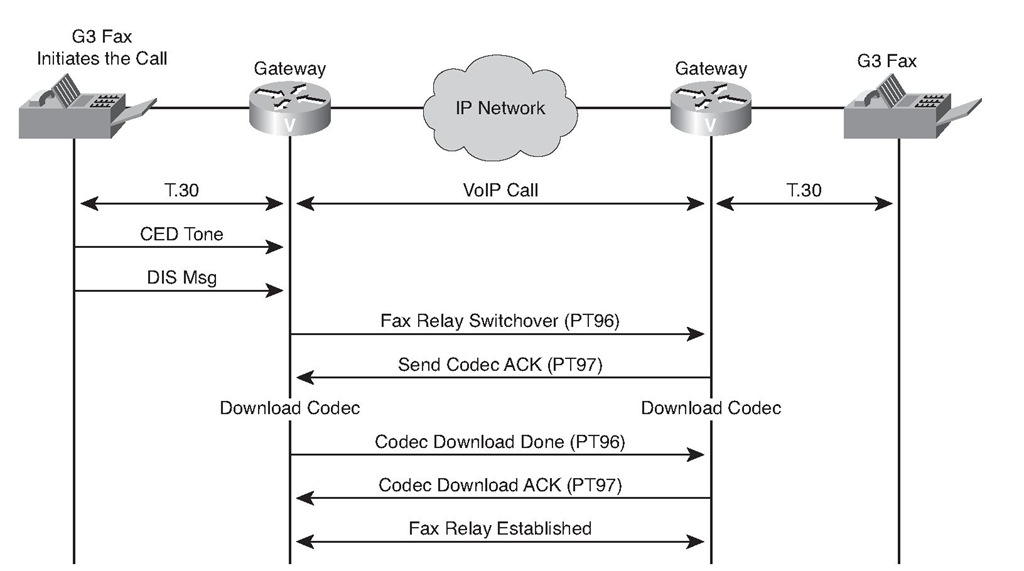 Cisco Fax Relay Operation