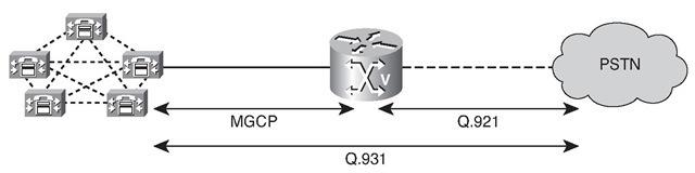 MGCP Signaling