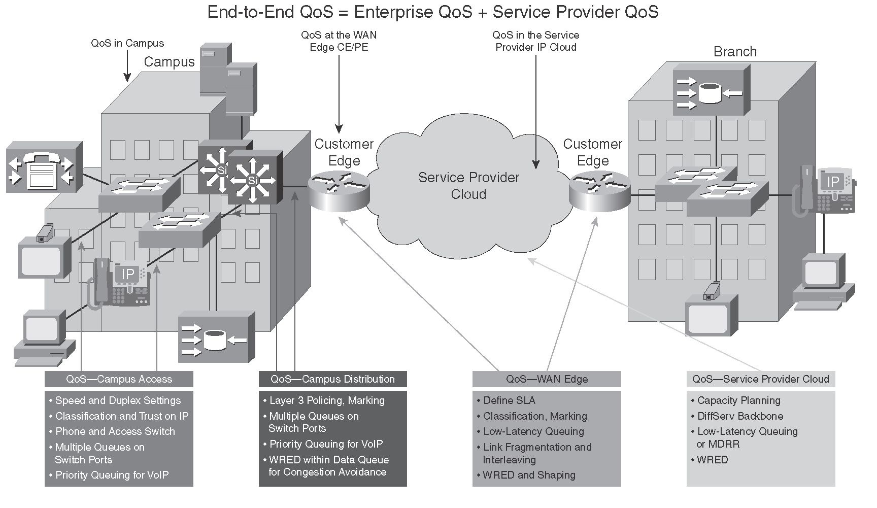 Deploying End-to-End QoS Part 1