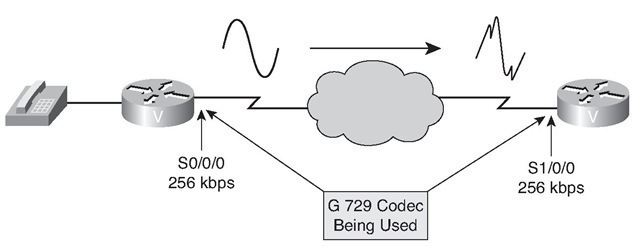 VoIP Fundamentals (Considering VoIP Design Elements) Part 5