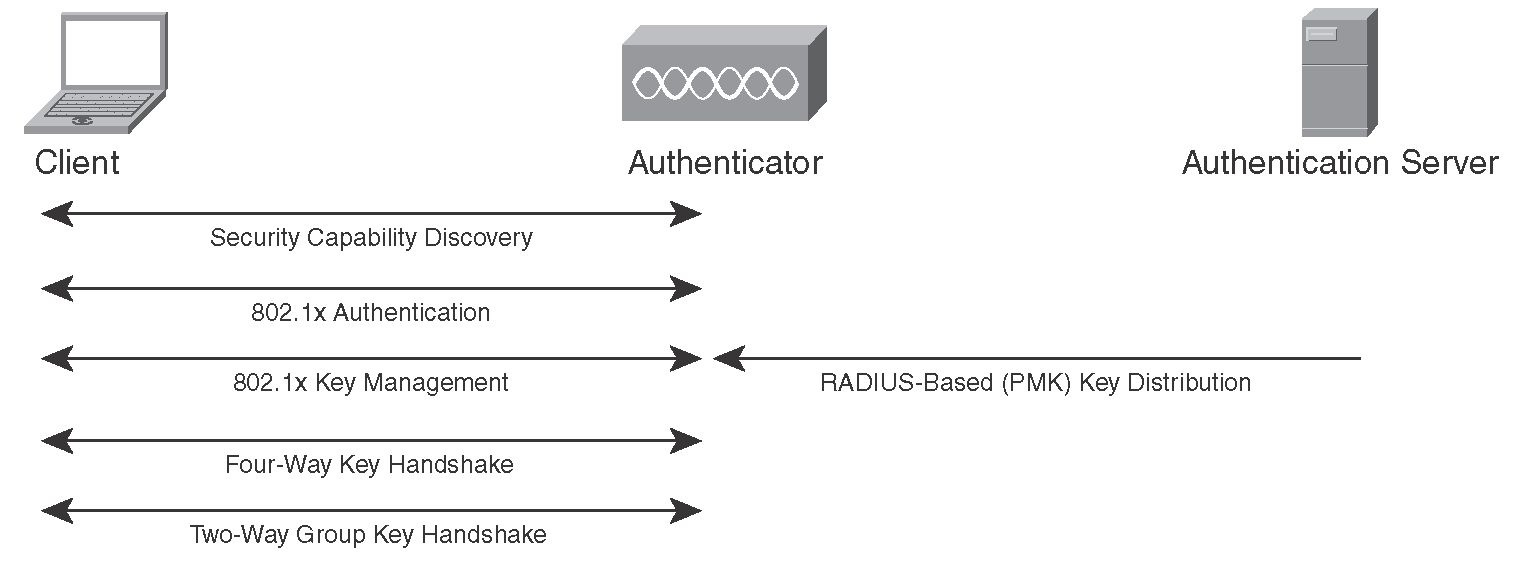 WPA And 80211i Authentication Key Management After Completion Of 8021x