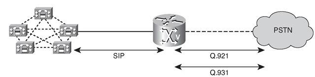 SIP Signaling SCCP