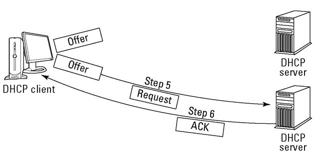The DHCP server's ACK tells the client that it has an IP address.