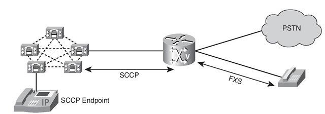SCCP Signaling
