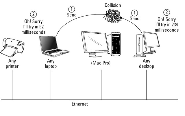 Ethernet watches for collisions in a very small LAN.