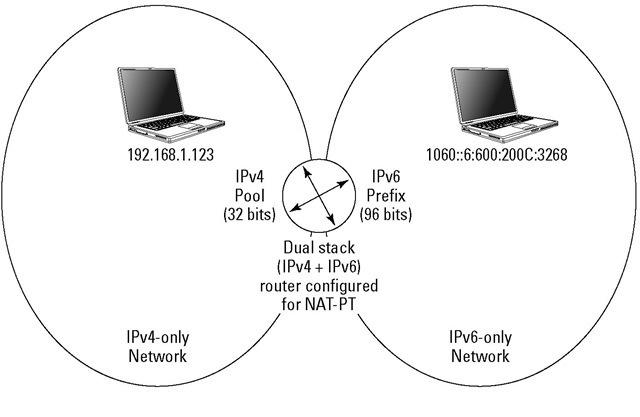 NAT-PT translates IPv4 to IPv6 and vice versa.