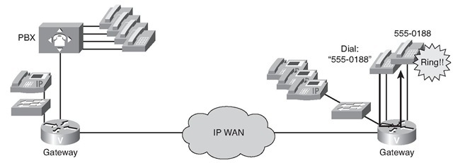introducing analog voice applications on cisco ios routers