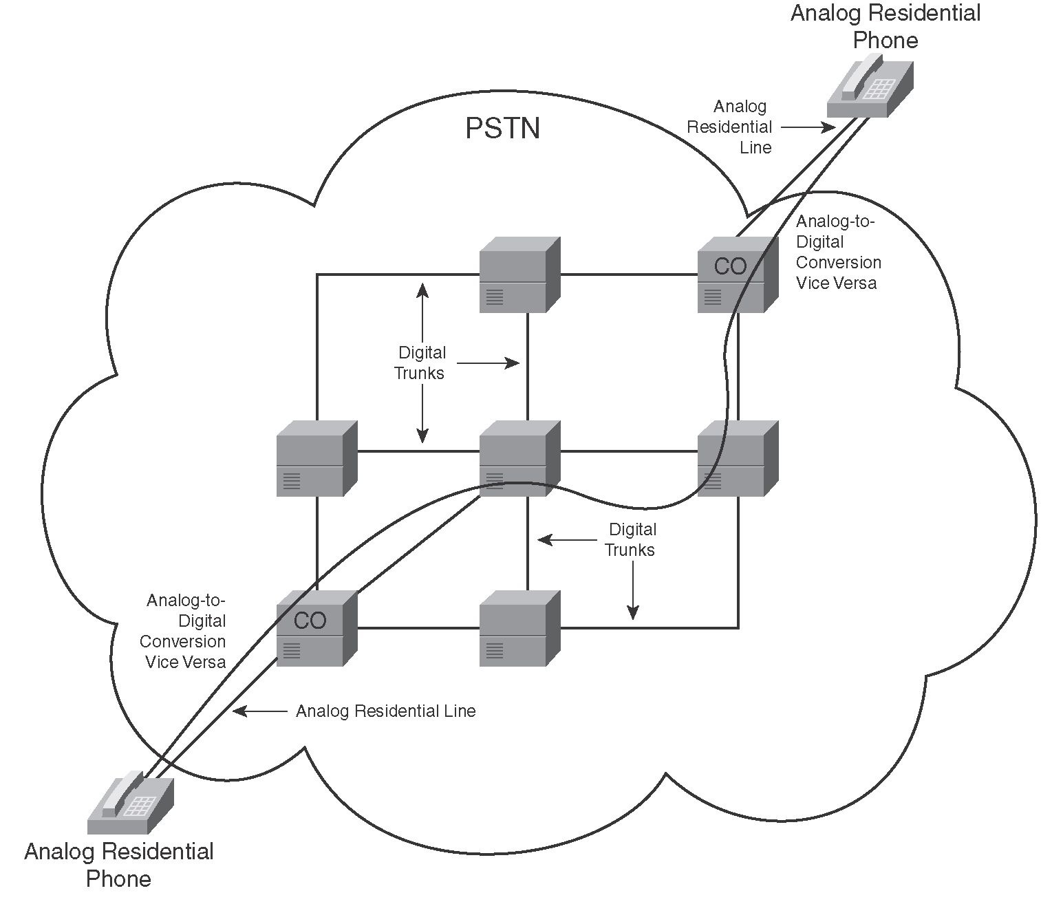 encapsulating voice packets cisco voip implementations rh what when how com Schematic Diagram Basic Electronic Circuits