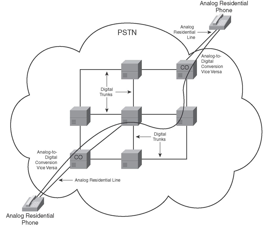Voice Call over Traditional Circuit-Switched PSTN