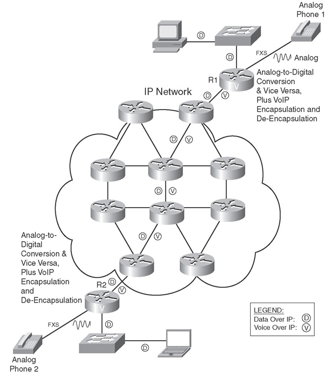Voice Call over IP Networks