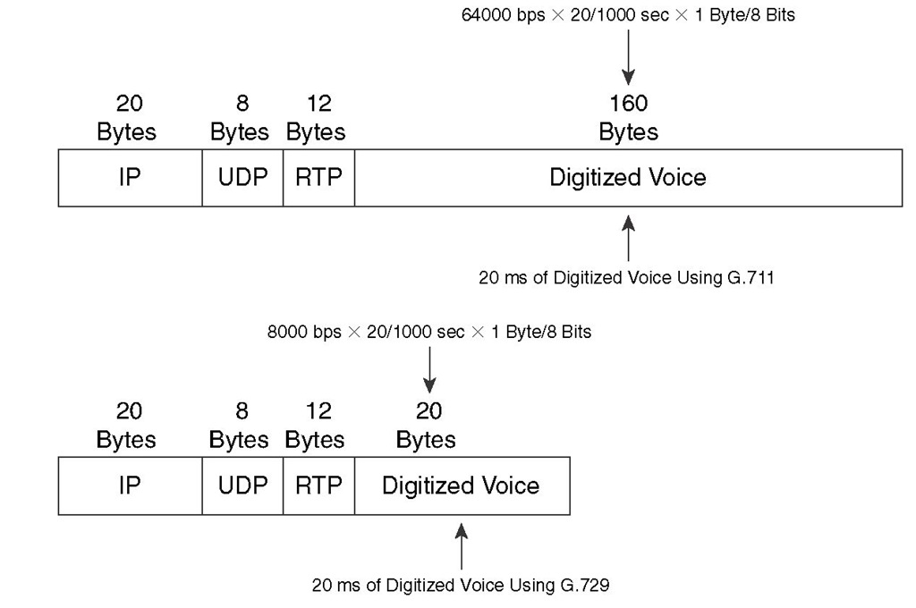 Voice Encapsulation Utilizing G.711 and G.729