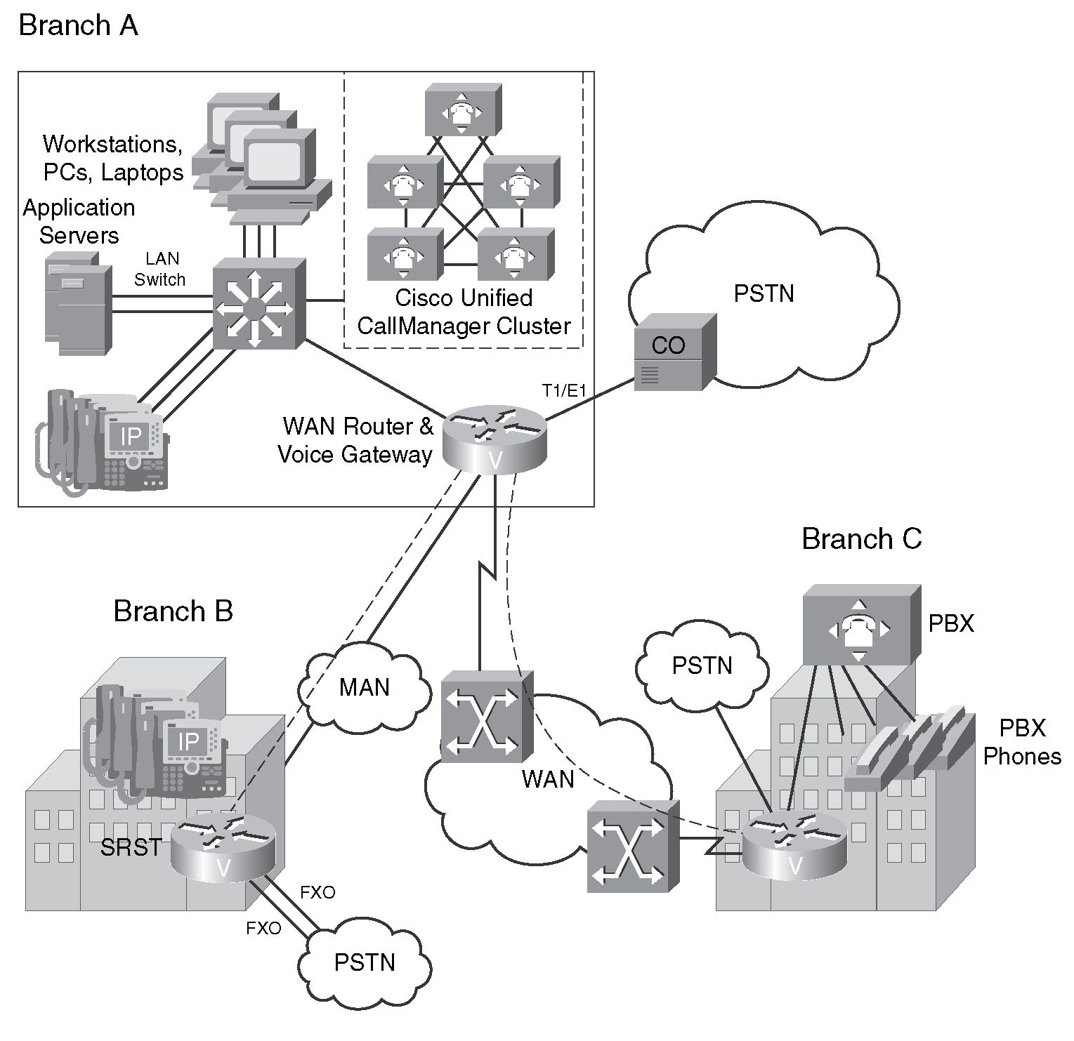 Implementing VoIP Support in an Enterprise Network (Cisco VoIP