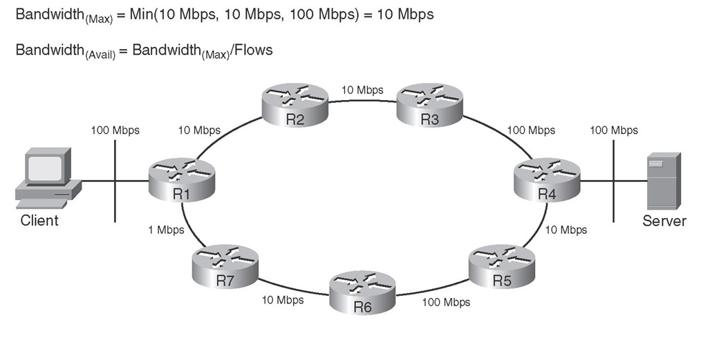 Maximum Bandwidth and Average Available Bandwidth Along the Best Path (R1-R2-R3-R4) Between the Client and Server