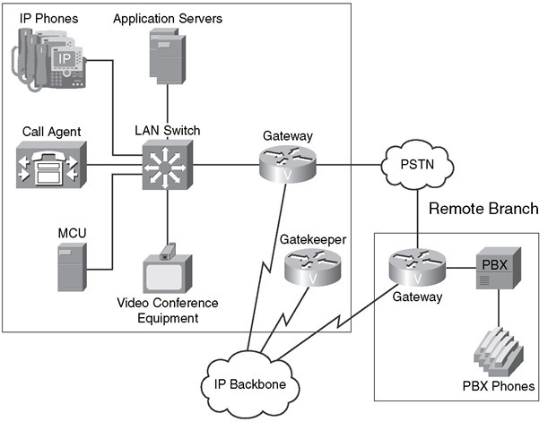Packet Telephony Components Local Branch