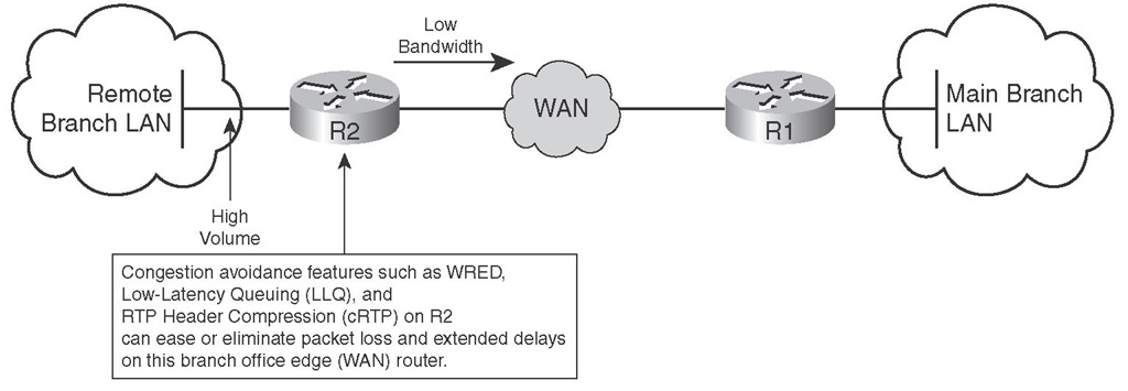 Solutions for Packet Loss and Extended Delay